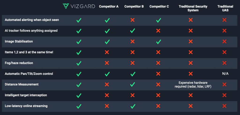 Vizgard competitor comparison
